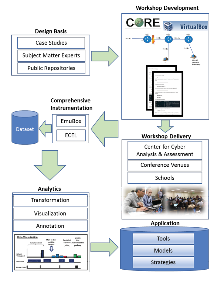 Figure 1. The collaboration pipeline emphasizes empirical tools and research - Source: Author