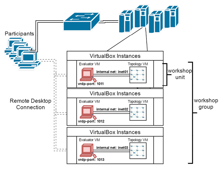Figure 2. EmuBox configuration architecture - Source: Author