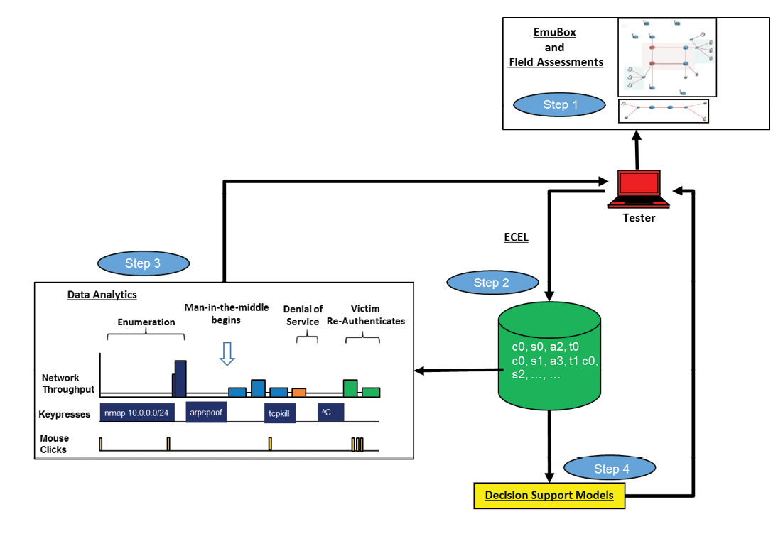 Figure 7. Decision Support System for Cybersecurity Assessments - Source: Author