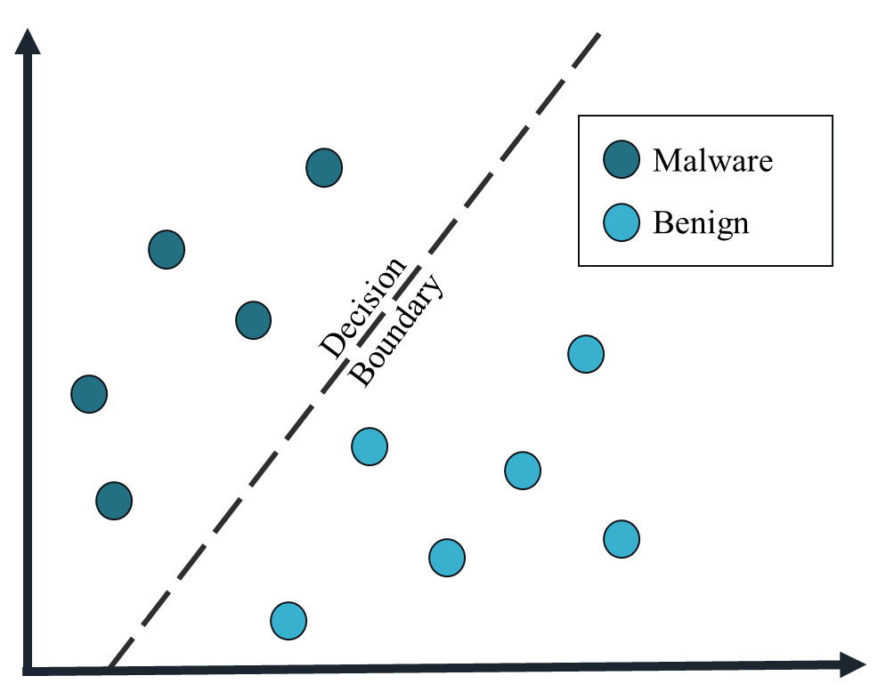 Figure 1. Malware detection example. A machine learning algorithm uses examples of malware and benign software to learn a decision boundary. This decision boundary can be used to predict whether a new piece of software is benign or malicious.