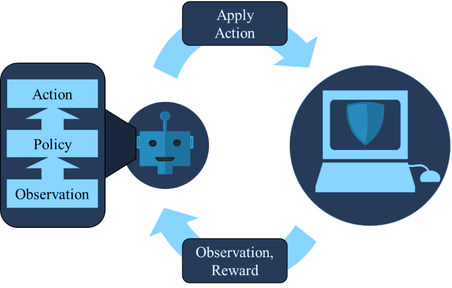 Figure 2: Illustration of the iterative reinforcement learning decision cycle.